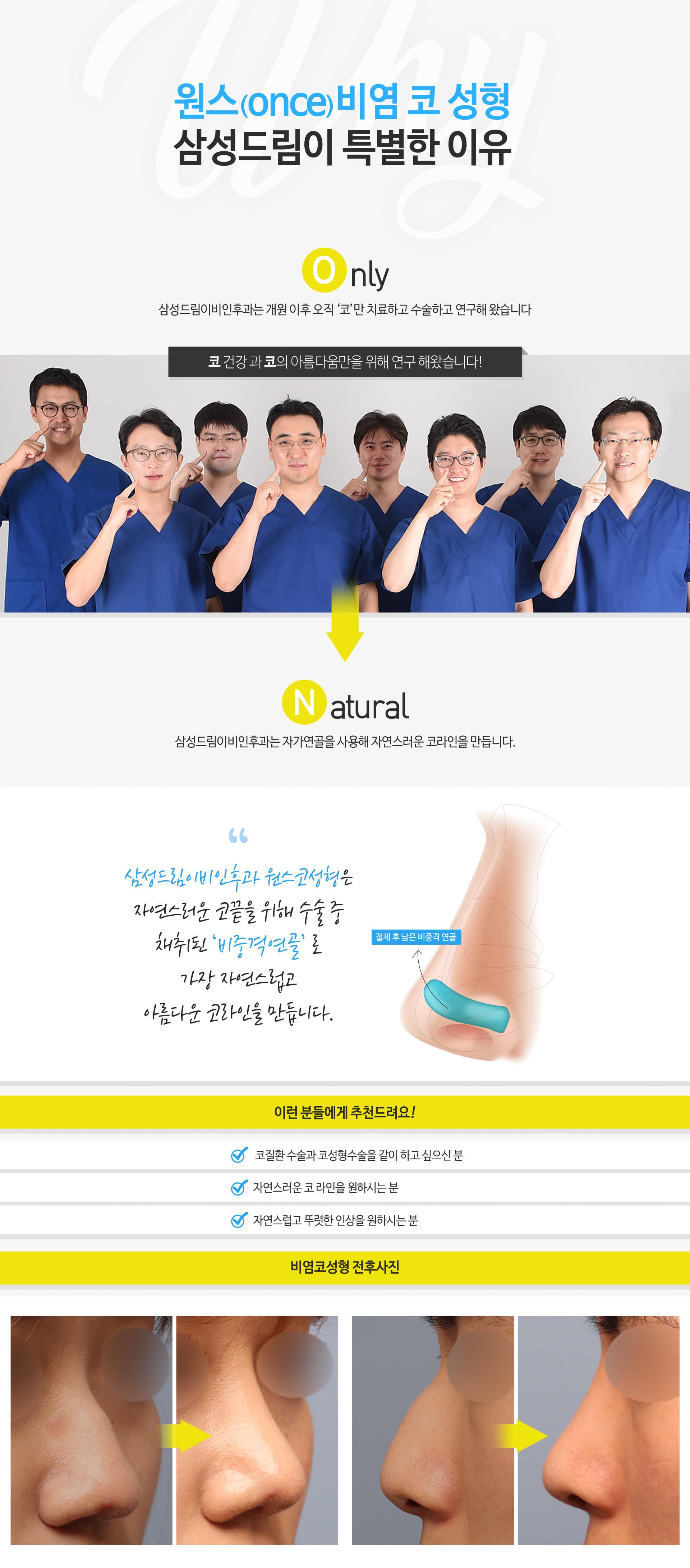 원스(ONCE)비염 코 성형 삼성드림이 특별한 이유 ONLY 삼성드림이비인후과는 개원 이후 오직 '코'만 치료하고 수술하고 연구해 왔습니다 코 건강과 코의 아름다움만을 위해 연구 해왔습니다! 환자분의 높은 만족도와 함께 현재까지 '100,000례 이상'의 코 수술을 진행해왔습니다 NATURAL 삼성드림이비인후과는 자가연골을 사용해 자연스러운 코라인을 만듭니다. 삼성드림이비인후과 원스코성형은 자연스러운 코끝을 위해 수술 중 채취된 '비중격연골'로 가장 자연스럽고 아름다운 코라인을 만듭니다. 절제 후 남은 비중격 연골 이런 분들에게 추천드려요! 코질환 수술과 코성형수술을 같이 하고 싶으신 분, 자연스러운 코 라인을 원하시는 분, 자연스럽고 뚜렷한 인상을 원하시는 분 비염코성형 전후사진